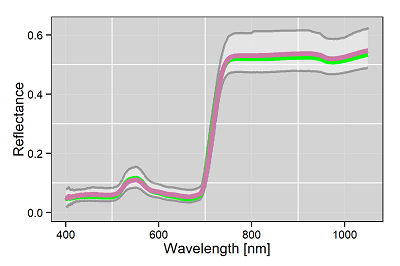 hyperspectral signals and variance